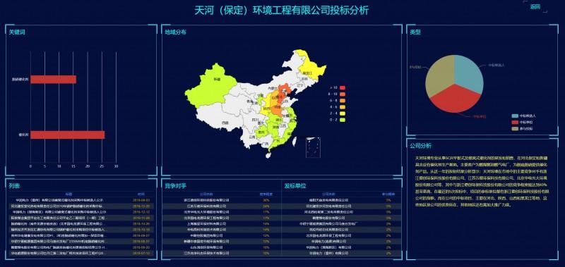 天河(保定)环境工程有限公司投标监测报告--中国电力招标网